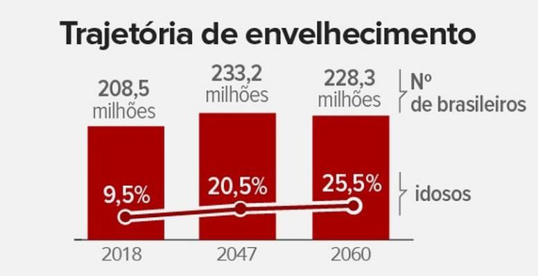 1 em cada 4 brasileiros terá mais de 65 anos em 2060, aponta IBGE